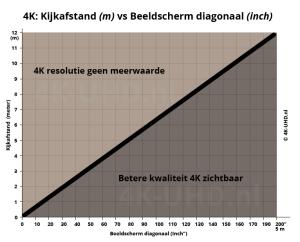 4k-afstand-vs-beelddiagonaal