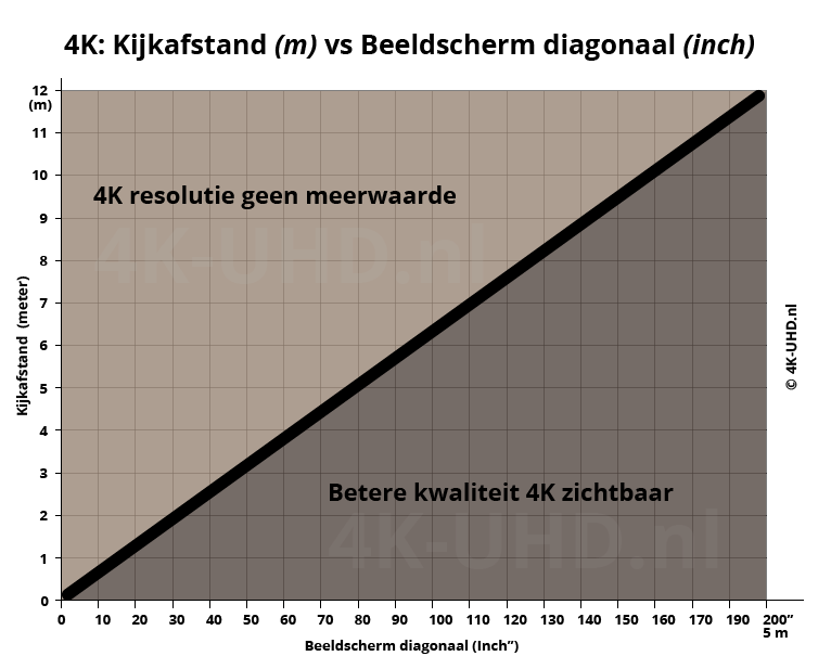 4k-afstand-vs-beelddiagonaal 4k televisie ultra hd tv