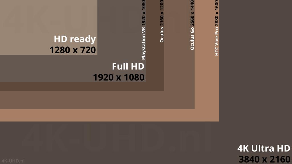 Vergelijking Full HD 1920x1080, 4K Ultra HD 3840x2160, Playstation VR, Oculus Go., HTC Vive Pro