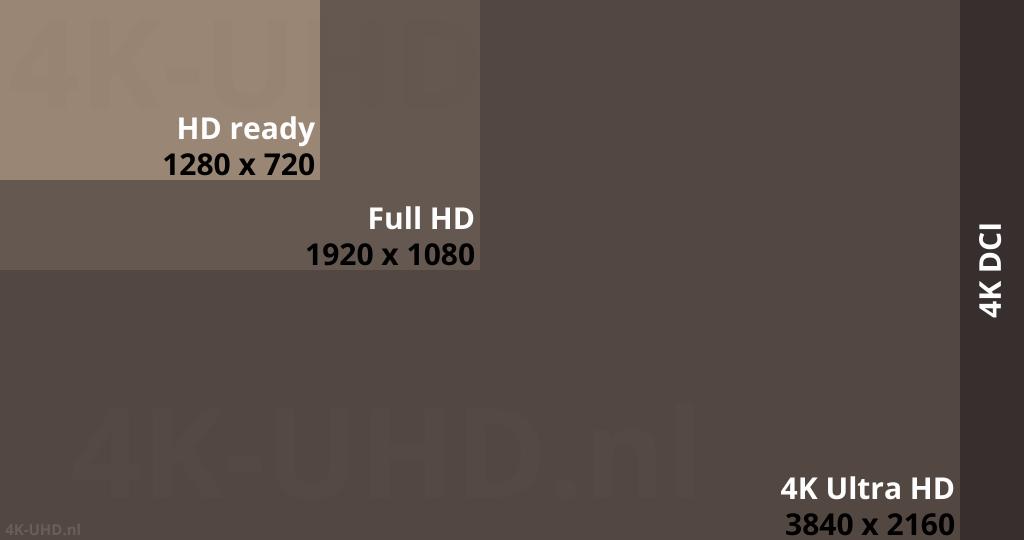 Vergelijking Full HD 1920x1080, 4K Ultra HD 3840x2160, 4K DCI