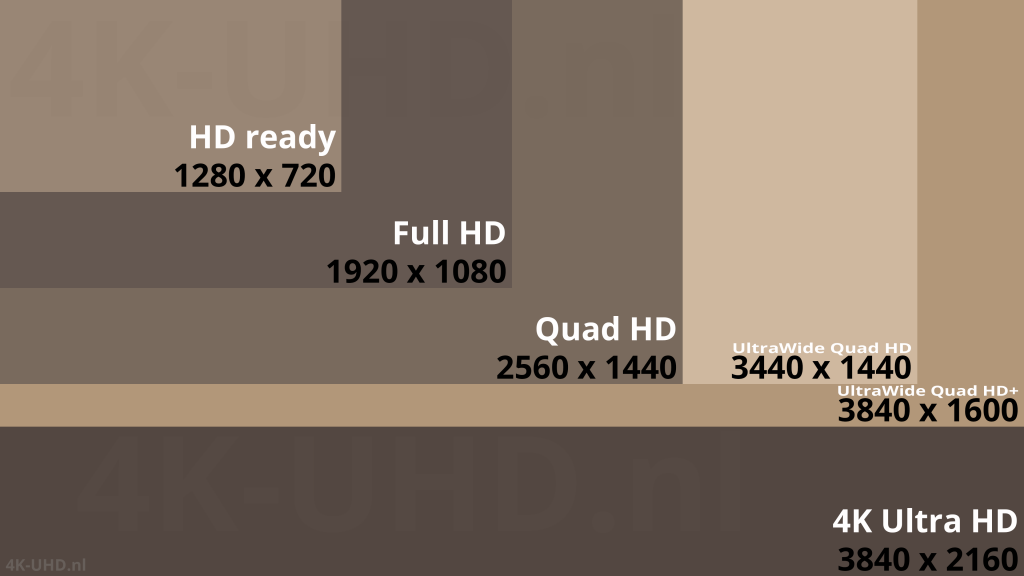 Vergelijking Full HD 1920x1080, Quad HD 2560x1440, UltraWide Quad HD 3440x1440, UltraWide Quad HD+ 3840x1600, 4K Ultra HD 3840x2160