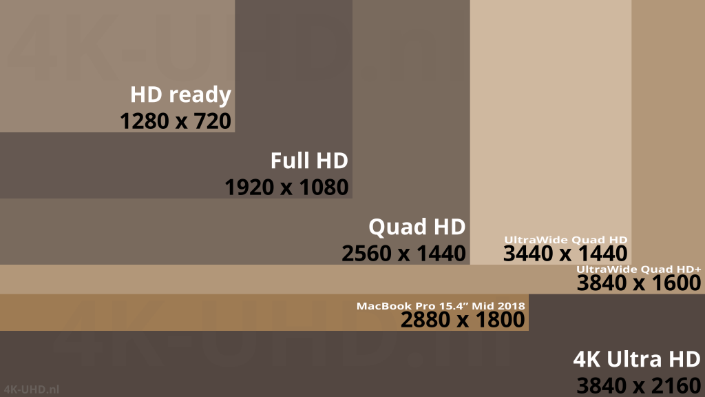 "Vergelijking Full HD 1920x1080, Quad HD 2560x1440, UltraWide Quad HD 3440x1440, UltraWide Quad HD+ 3840x1600, 4K Ultra HD 3840x2160 MacBook Pro 15.4"" Mid 2018 2880x1800"
