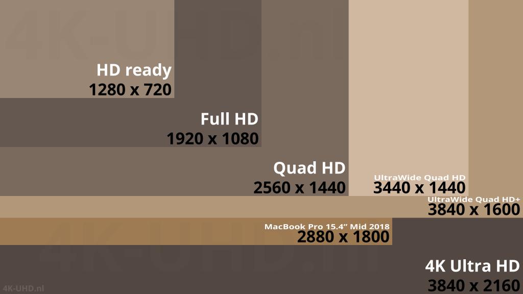 """Vergelijking Full HD 1920x1080, Quad HD 2560x1440, UltraWide Quad HD 3440x1440, UltraWide Quad HD+ 3840x1600, 4K Ultra HD 3840x2160 MacBook Pro 15.4"""" Mid 2018 2880x1800"""