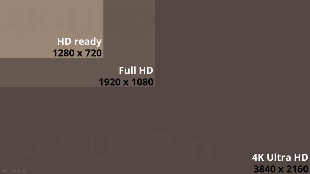 Vergelijking HD ready - Full HD - Ultra HD